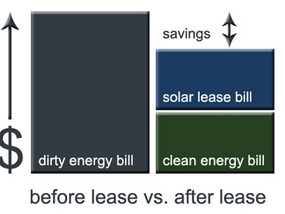 Key Benefits of a Solar Lease
