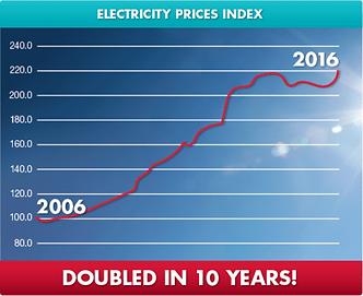electricity price index