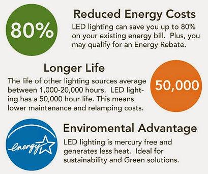 Advantages of LED Lights.JPG