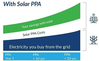 with solar PPA.jpg