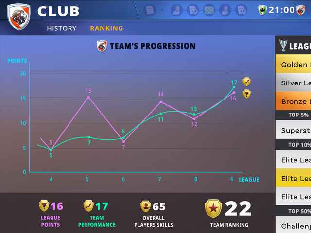 Raise your Club to GLORY!