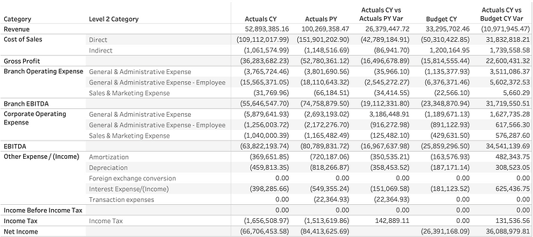 Consolidated Income Statement (Sample)