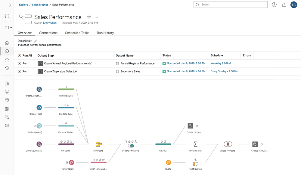 Tableau Data Management Add-On helps you monitor and schedule flows in your Tableau environment