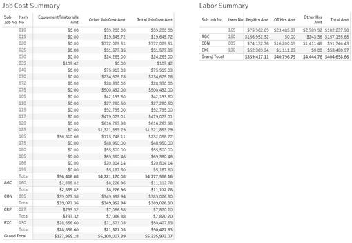 T&M Job Cost and Labor Summary