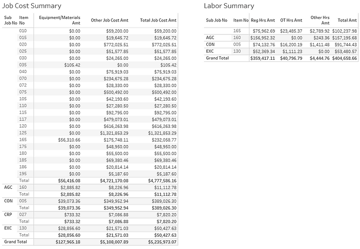 Job Cost and Labour Summary Report (numbers are fictitious).