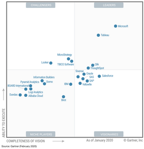 Gartner's 2020 Magic Quadrant (MQ) divided by challengers, niche players, leaders and visionaries. Microsoft and Tableau are clear leaders.