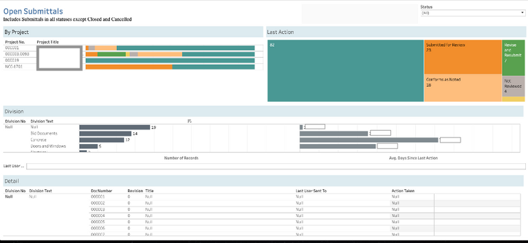 Open Submittal Dashboard for DIALOG