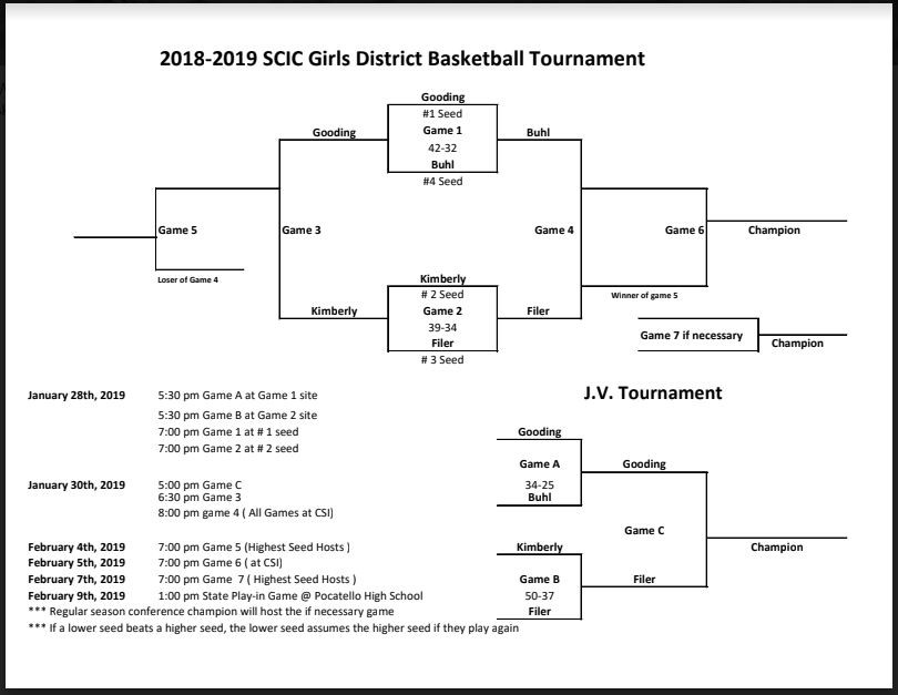 2018-2019 SCIC Girls District Basketball Tournament
