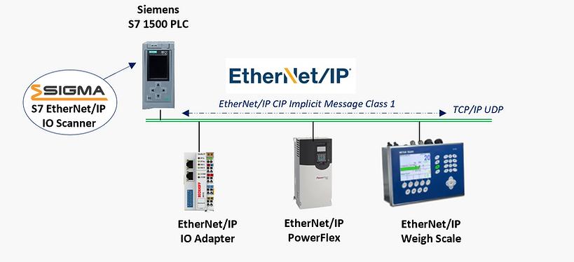 Siemens S7 EtherNet/IP IO Scanner
