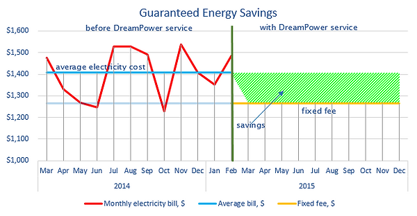 Graph displaying how you save money with DreamPower.