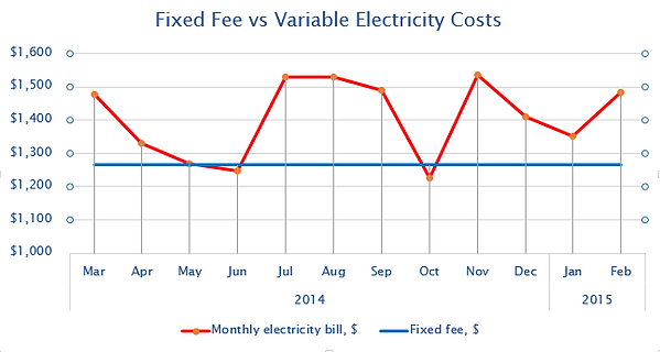Graph displaying the advantages of a fixed fee electricity bill in comparison to variable electricity costs.