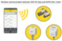 Debimetreler için kablosuz iletişim ve izleme