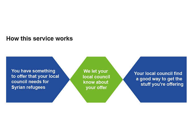 I designedthis simple process diagram to communicate exactly what the service was all about