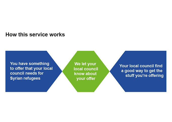 I designed this simple process diagram to communicate exactly what the service was all about