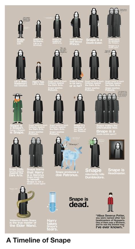 A Timeline of Snape