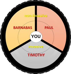 Account Wheel