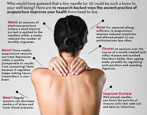 Acupuncture Treatment Points_edited.png