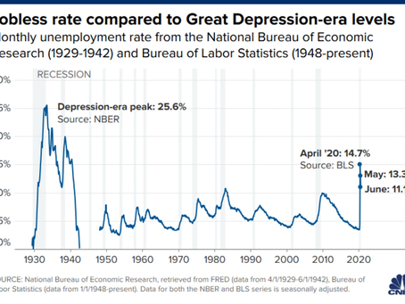 How Bad Is the Unemployment Rate and What Does It Mean?