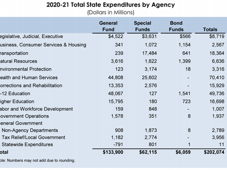 2020-21 California State Expenditures