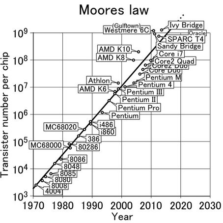 Learning from Our Brains, Accelerating Moore's Law