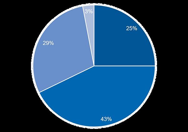 Markt-Verteilung.png