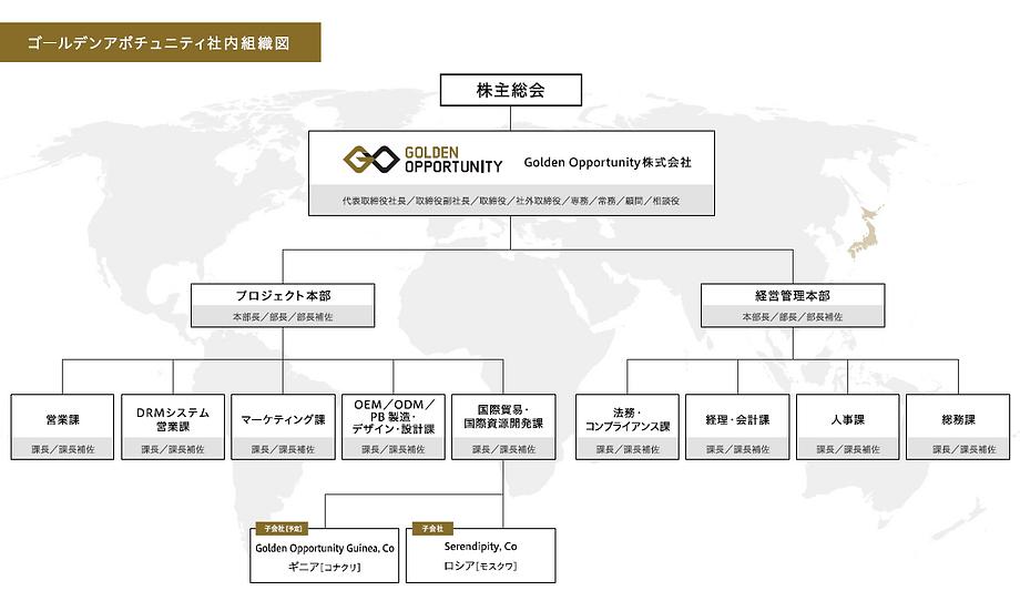ゴルアポ組織図.PNG