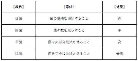 抗菌・除菌・殺菌・滅菌の定義.PNG