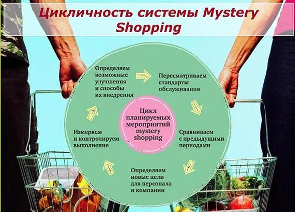 Цикличность исследований Тайный покупатель