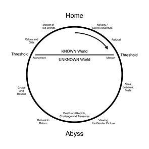 ch 3 diagrams Campbell monomyth.jpg