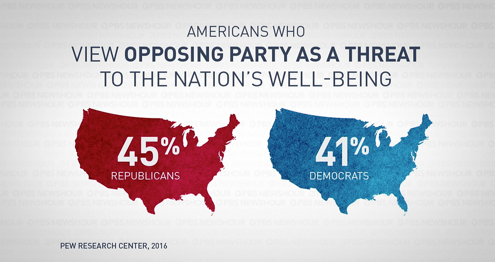 % of people who view opposing party as a threat to the nation's well-being