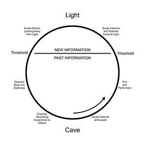 ch 3 diagrams Plato cave.jpg