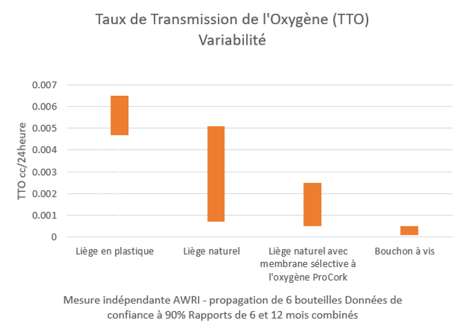 Procork OTR graph fr.png