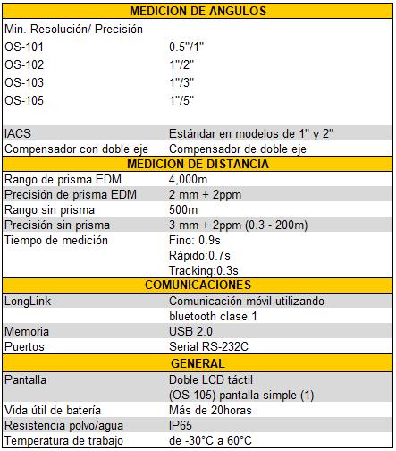 Especificaciones OS 100.png