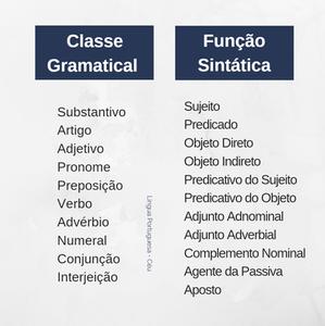 Classe Gramatical x Função Sintática