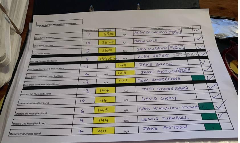 2019  Final results sheet