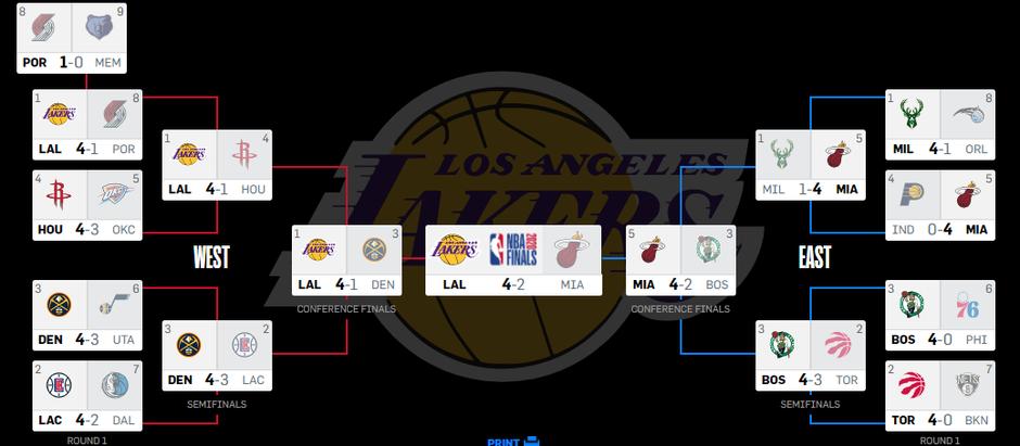 Rekap NBA Playoff 2020