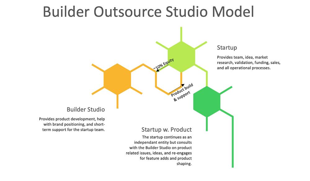 Startup Studio Model