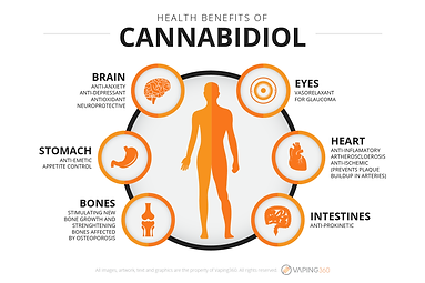 health-benefits-of-cannabidiol.png