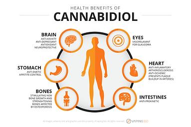 health-benefits-of-cannabidiol.png