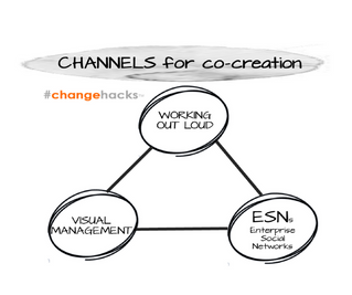 Change hack 5: Three channels for co-creation you need to know