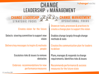 Change Leadership: Spot the Difference
