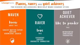 Mavens, ravers and quiet achievers
