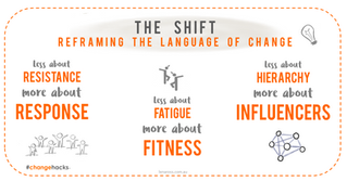 Reframing the language of change