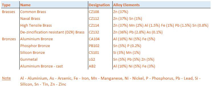 Copper based alloys table