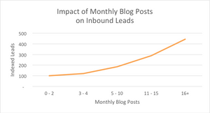 this graph shows that businesses who blog more, get more leads