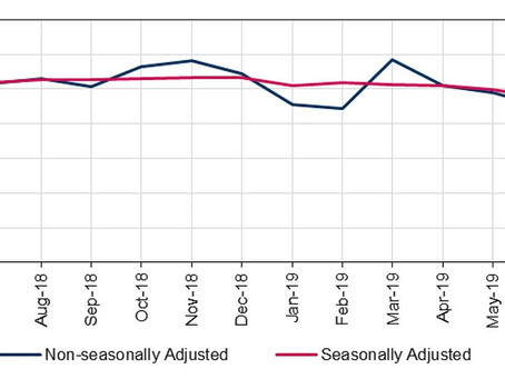 Seasonally adjusted non-residential transactions increase