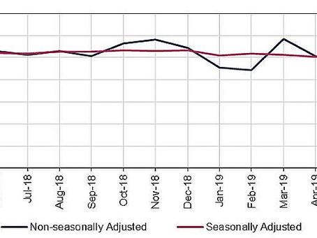 Non-residential property transactions decrease