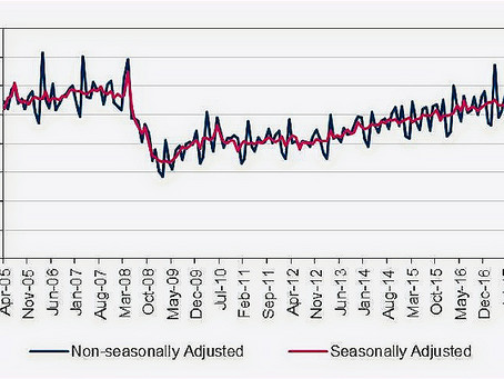 The last 10 years have seen stability in non-residential property transactions.