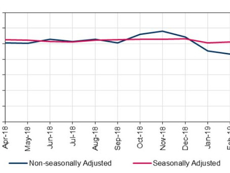Non-residential property transactions continue to rise