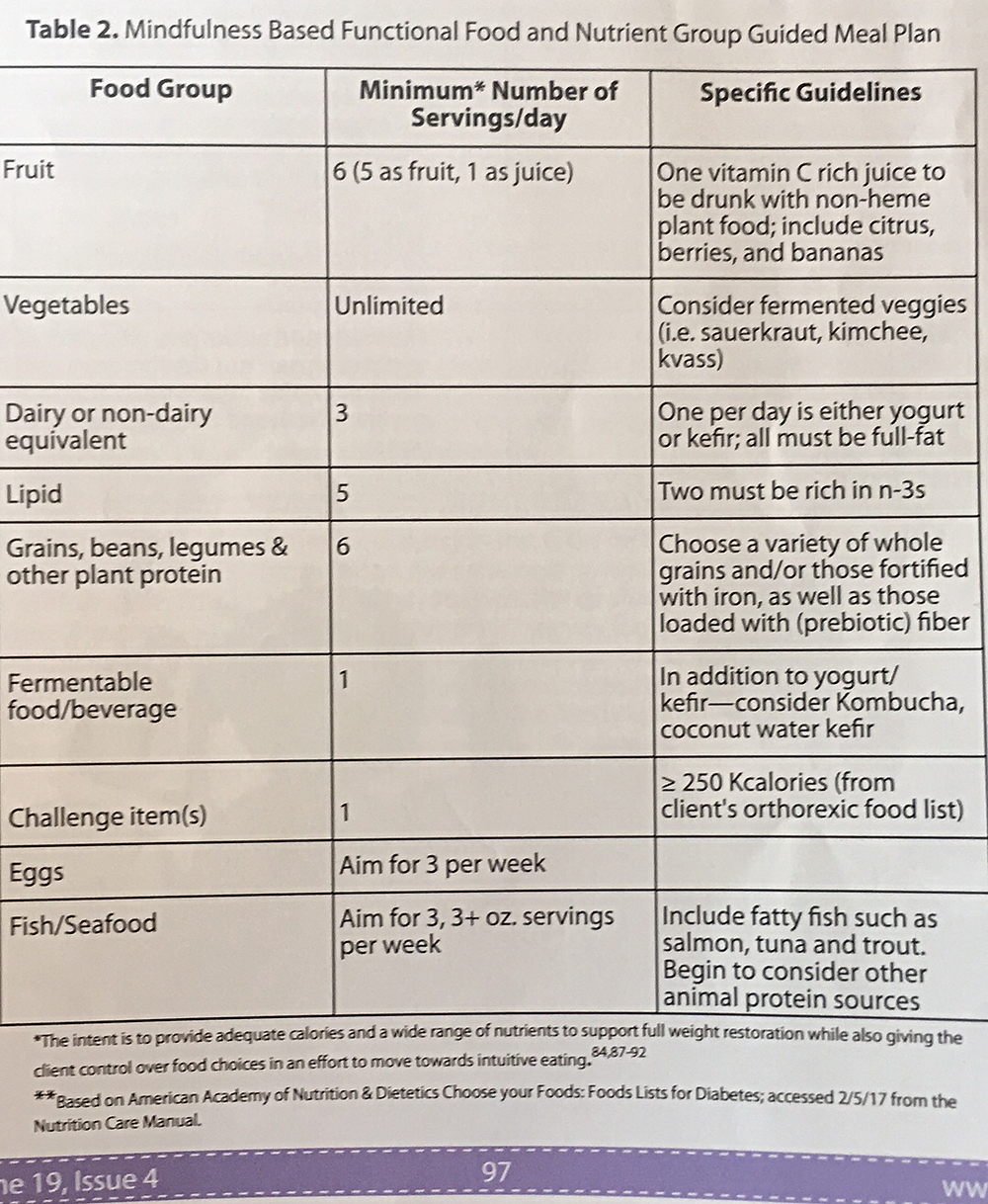 Functional Food and  Nutrient Group meal plan